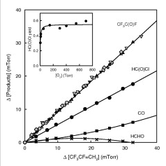 Atmospheric oxidation of Tetrafluoropropene