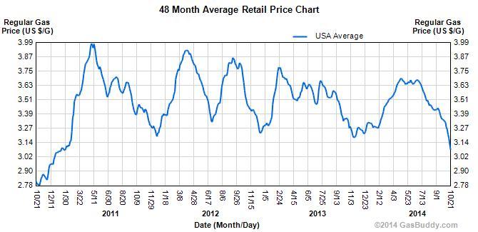 retail_price-10-22-2014