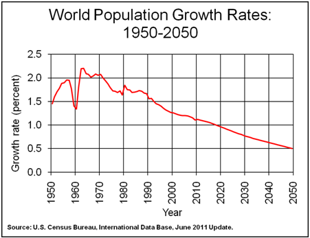 WorldPopulation1950-2050