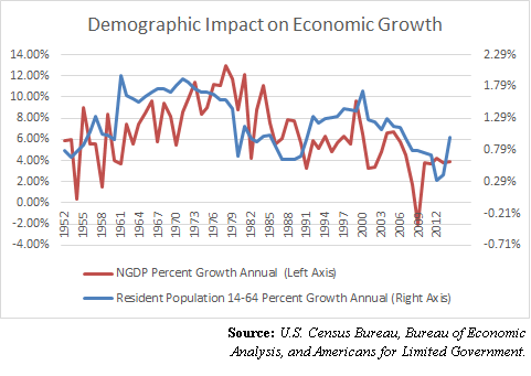 DemographicImpactEconomicGrowth