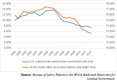 Manufacturing_Labor_Participation
